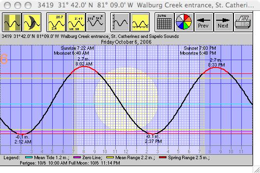 tide_chart